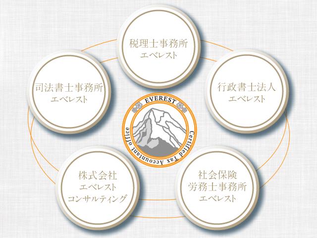 士業集団エベレストグループ